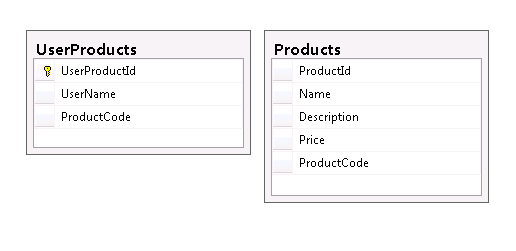 Creating Shopping Cart Using jQuery Drag and Drop Part 1